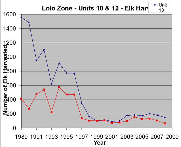 Elk harvested in the Lolo Zone by year
