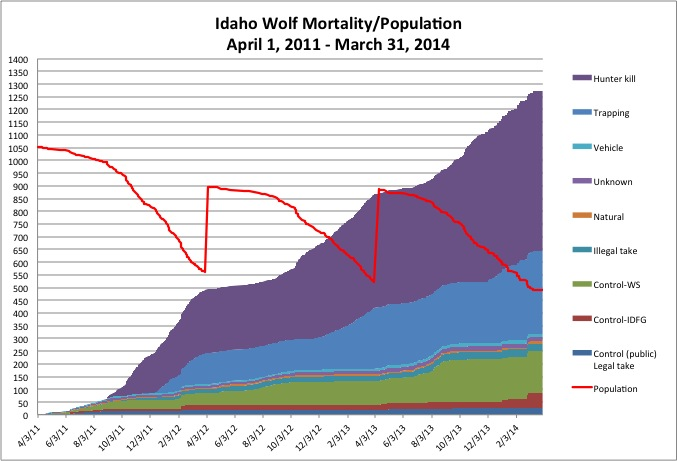 Wolf mortality as of 3-13-14